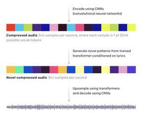 Aperçu du processus de création d'un son par une IA.