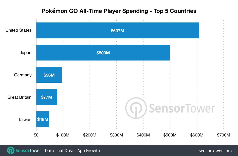 principaux pays joueurs sur Pokémon Go