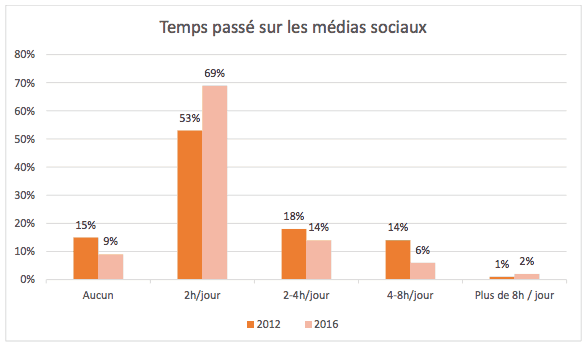 comportements-journalistes-reseaux-sociaux-temps-passe