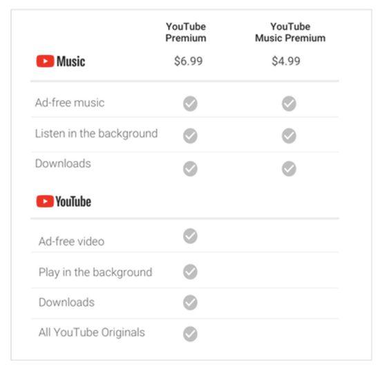 YouTube va lancer des offres étudiantes à prix réduits pour YouTube Premium et YouTube Music