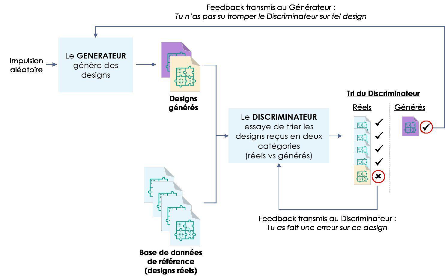 Schéma de fonctionnement d'un GAN.