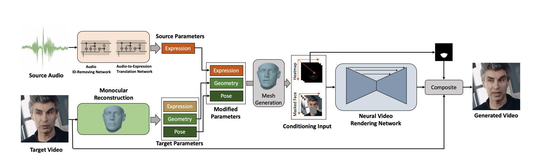 Schéma qui représente la méthodologie utilisée par les chercheurs de SenseTime