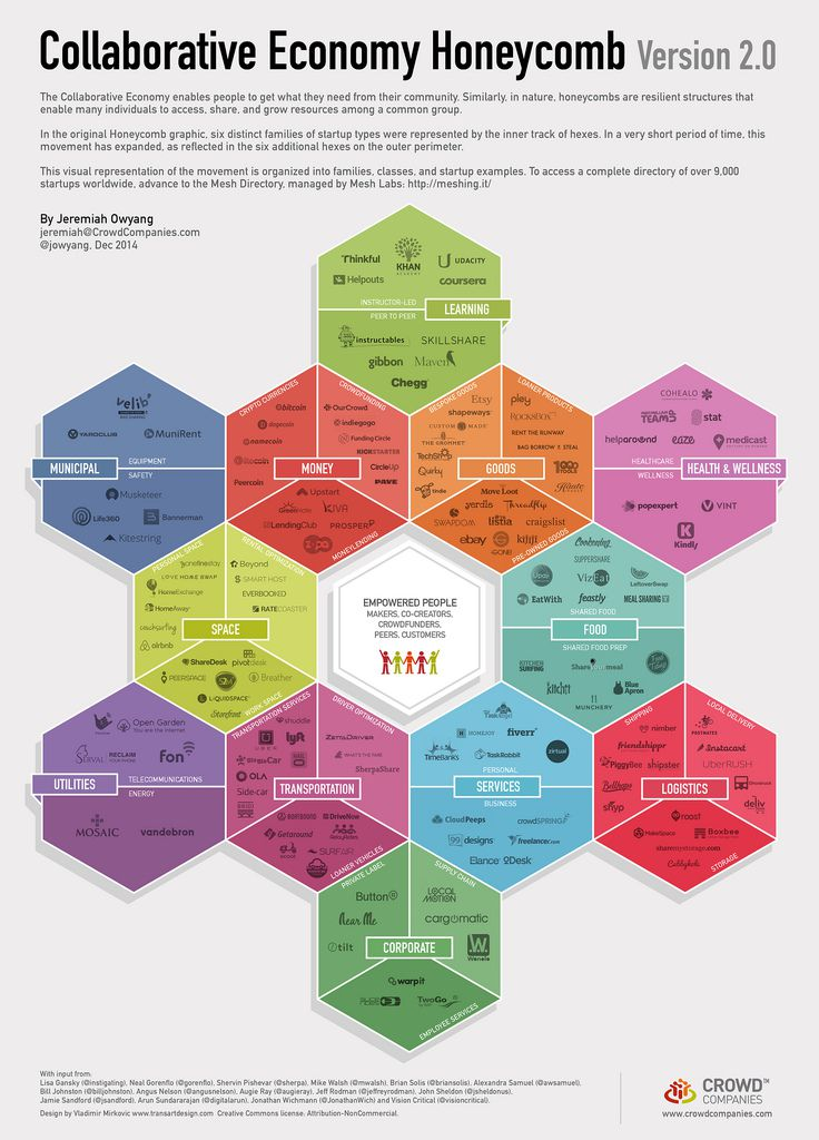 L'univers collaboratif en 2014