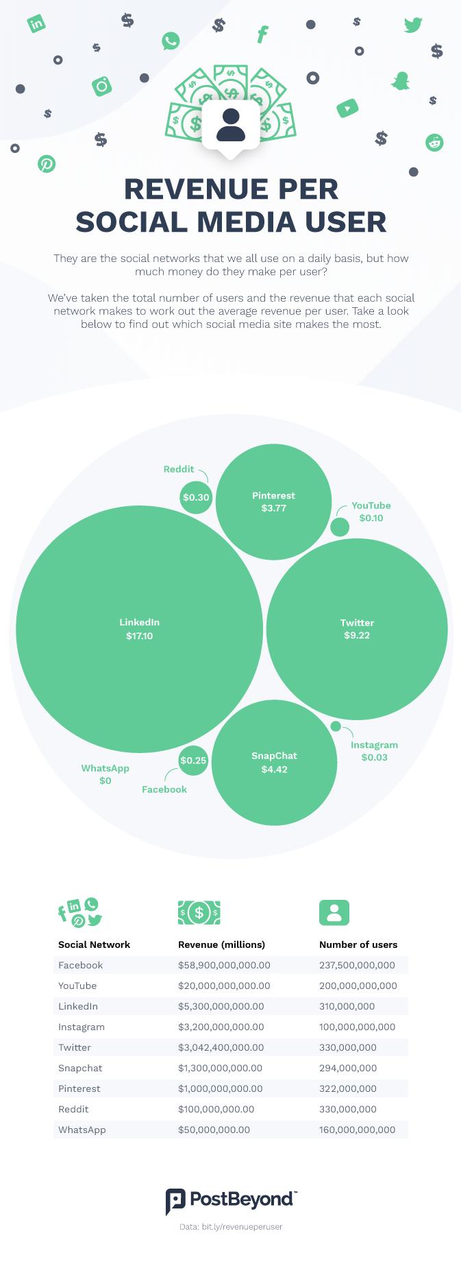 infographique présentant les revenus par utilisateur pour chaque réseau social