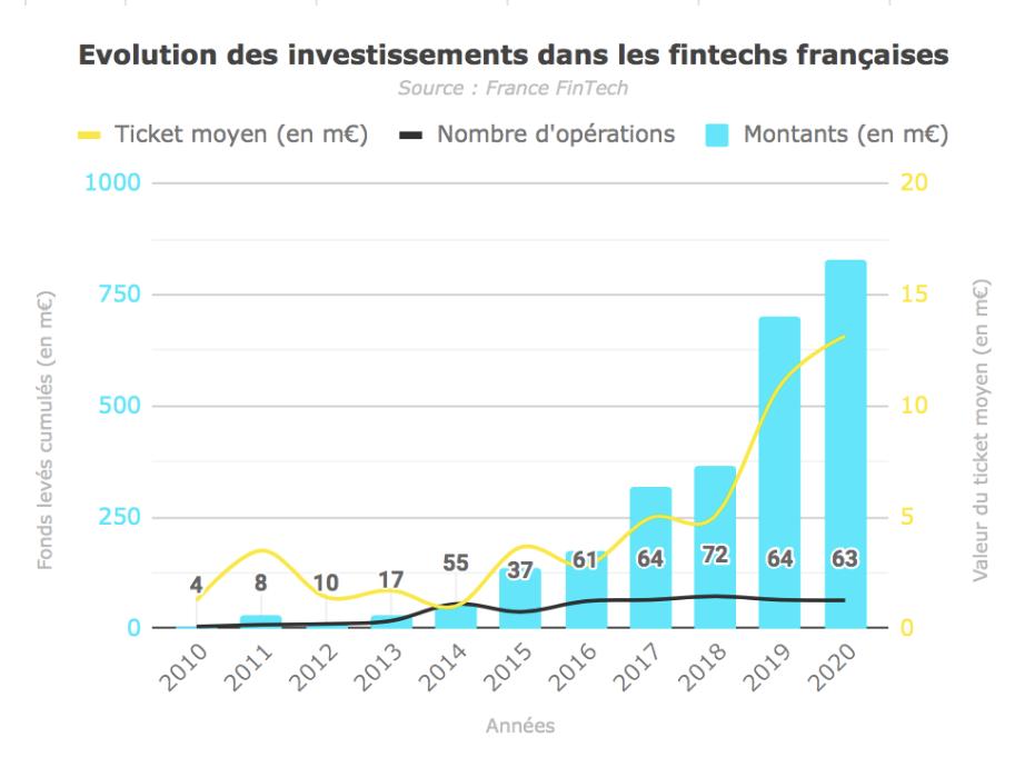 Le graphique montre l'évolution du marché français des fintech. Une hausse significative est observée à partie de 2019