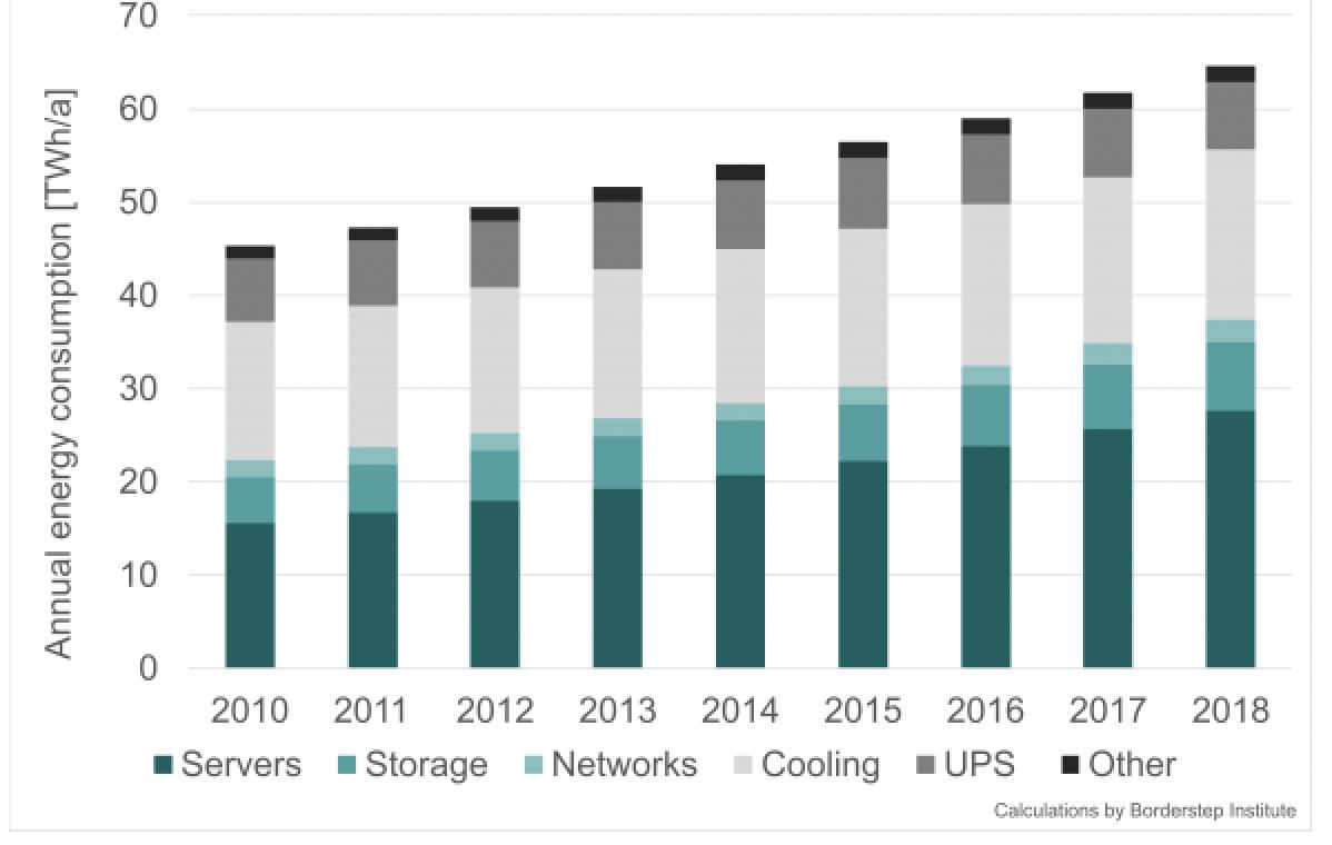Graphique de l'évolution de la consommation énergétique des data centers en Europe
