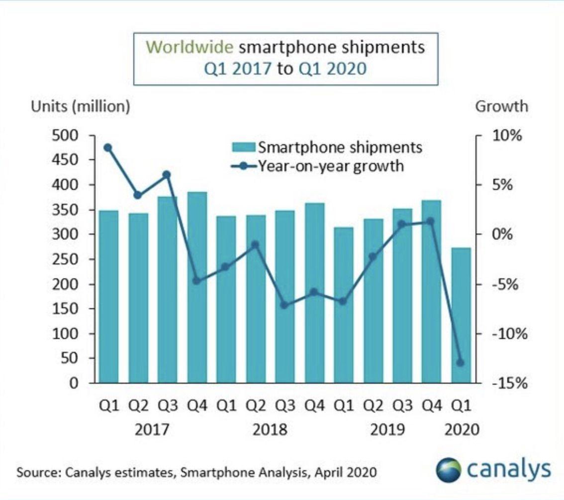 Graphique montrant l'évolution du marché du smartphone.