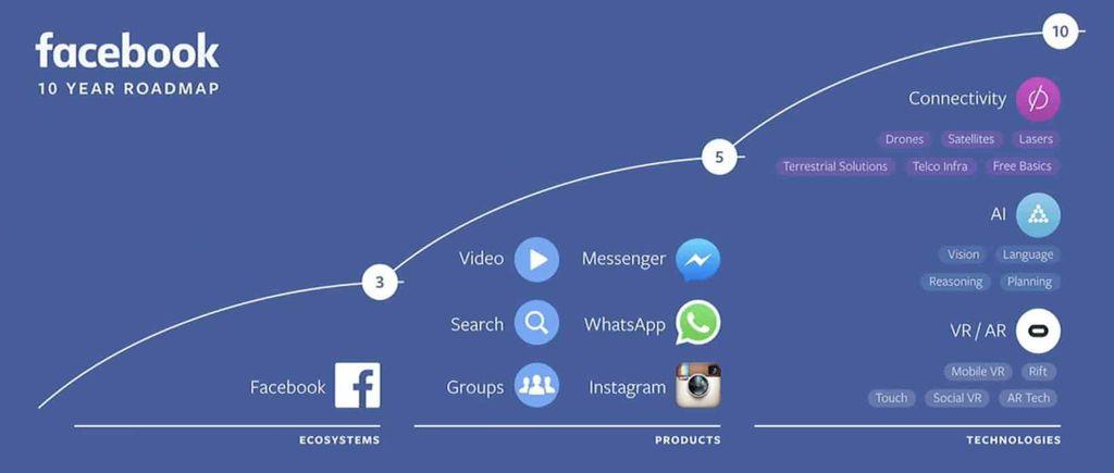 roadmap stratégique de Facebook Inc.