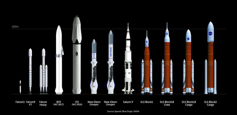 SpaceX comparatif des fusées