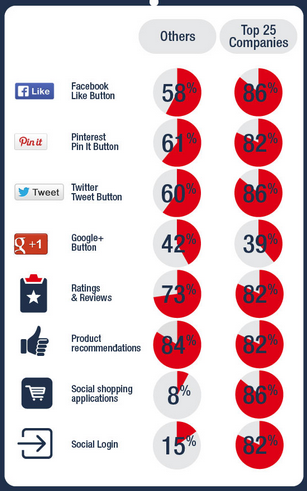Les principaux réseaux sociaux sur les sites e-commerce