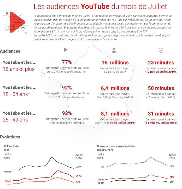 Infographie de l'étude de Mediamétrie pour YouTube