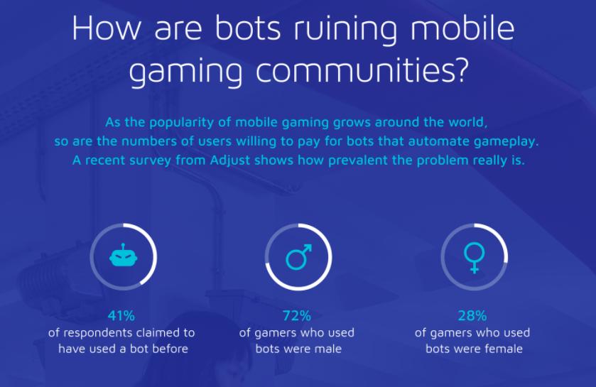 41% des joueurs admettent payer des machines pour gagner un jeu
