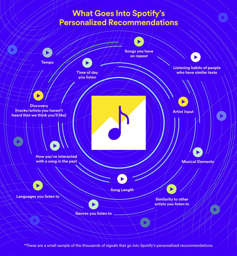 Schéma représentant les choix de l'algorithme Spotify