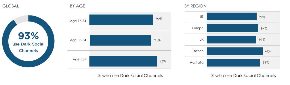 dark social 3