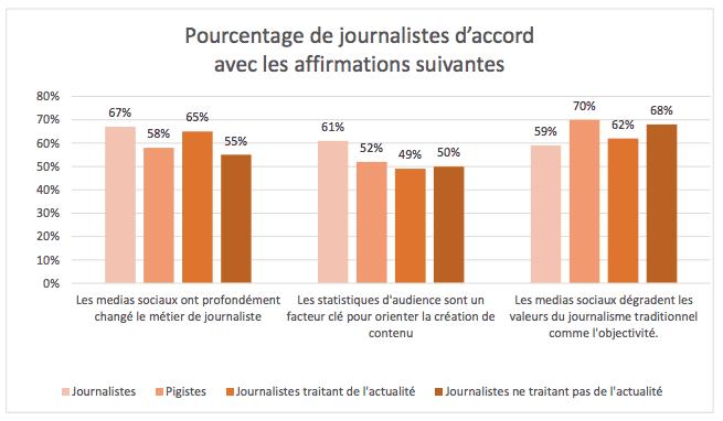 comportements-journalistes-reseaux-sociaux-avis