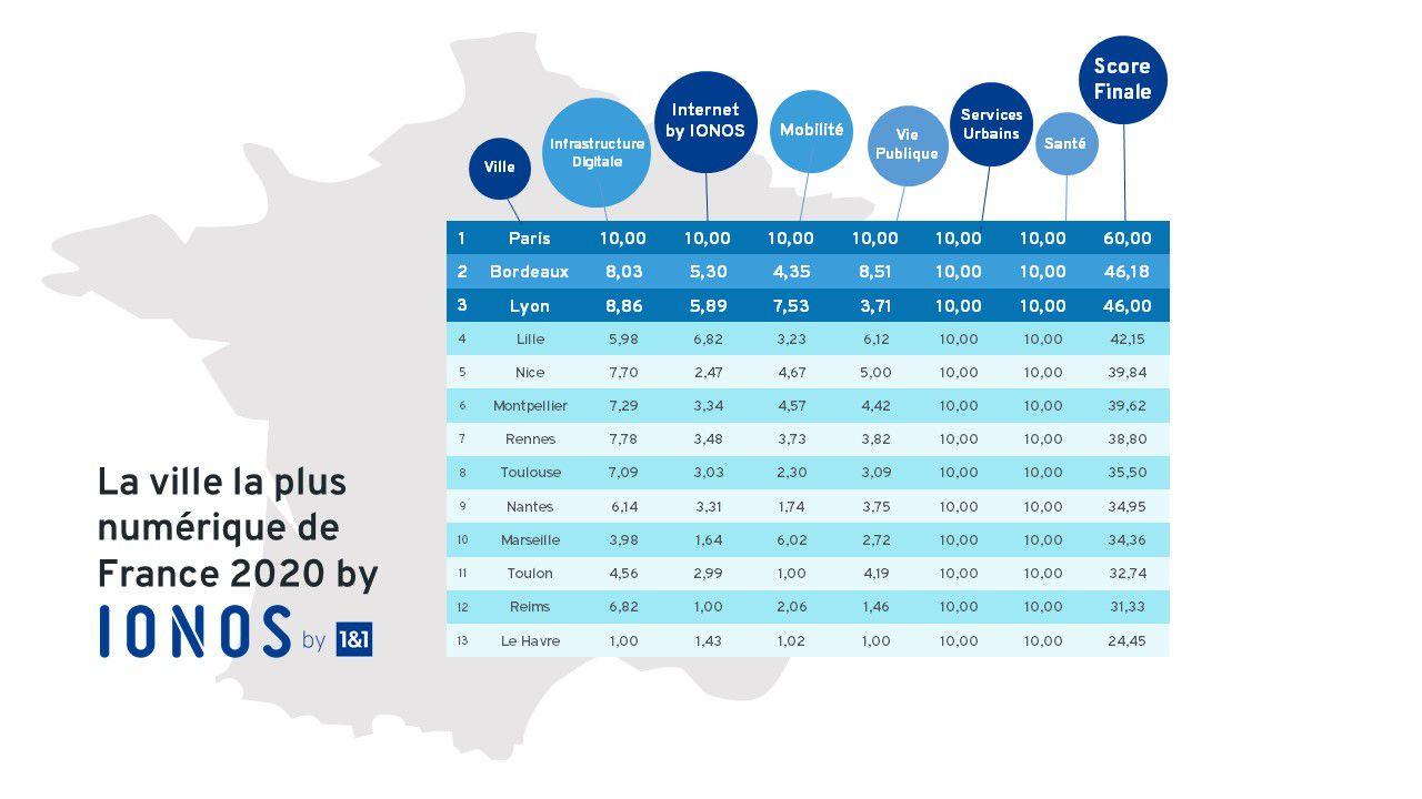 classement des villes les plus numériques de france en 2020