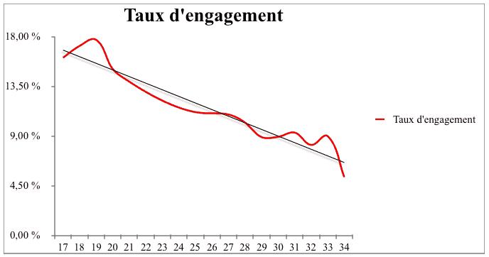 evolution taux engagement instagram age