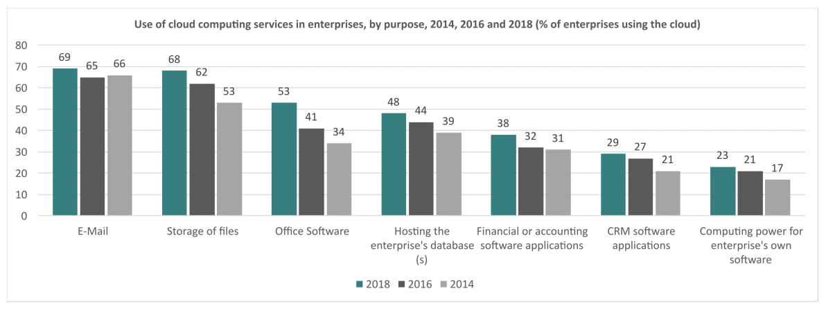 Graphique de l'utilisation des services de cloud computing dans les entreprises (mail, stockage de documents, logiciels, base de données, CRM, puissance de calcul)