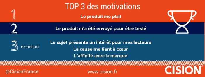 Le top 3 des motivations de partages des blogueurs