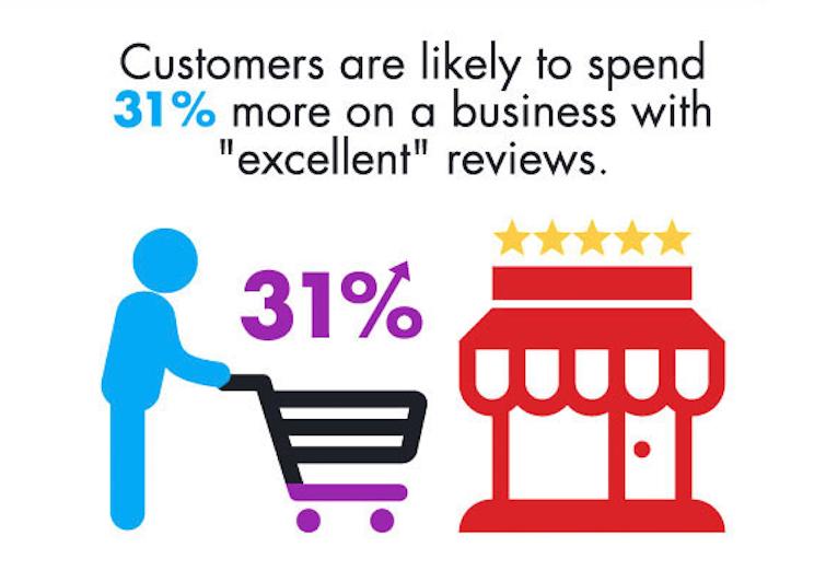Les clients auront tendance à dépenser 31% plus dans un point de vente ayant d'excellents avis.