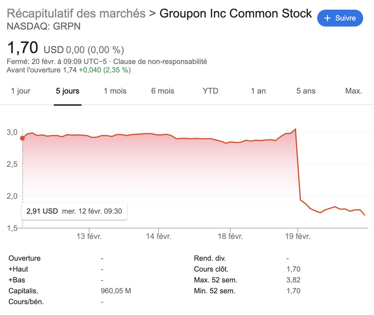 Groupon : un graphique de son action en bourse.