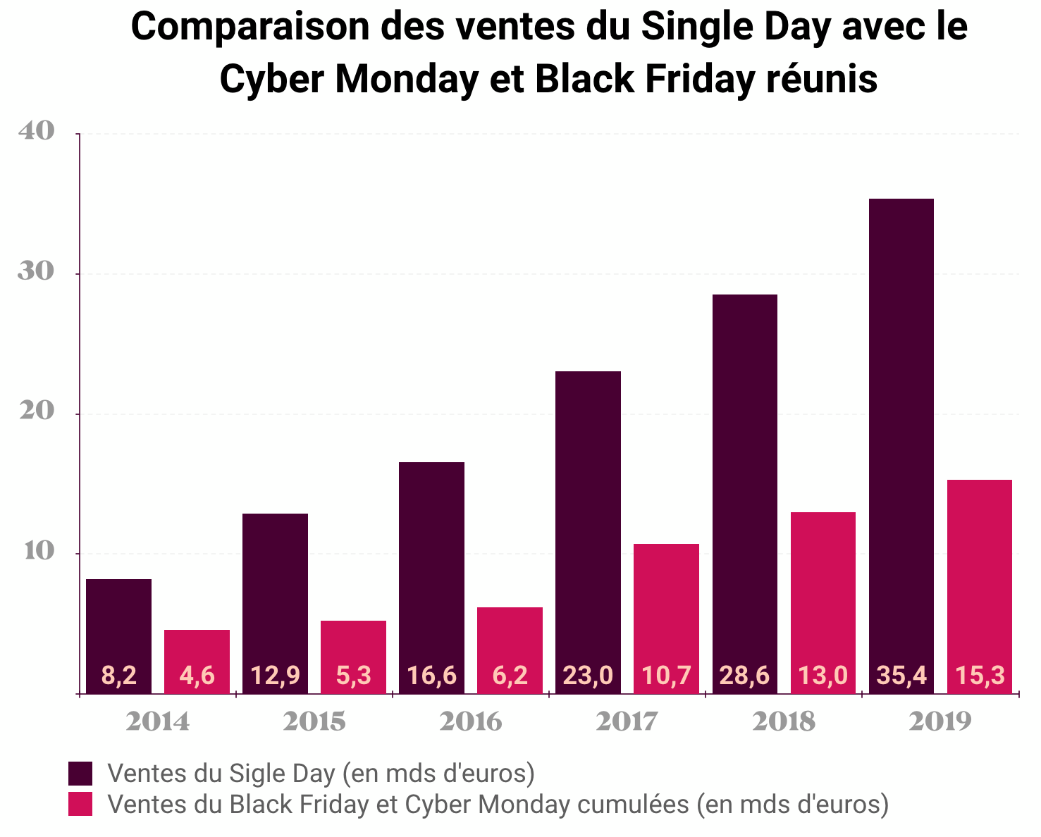 Comparaison des ventes du Single Day avec le Cyber Monday et Black Friday réunis