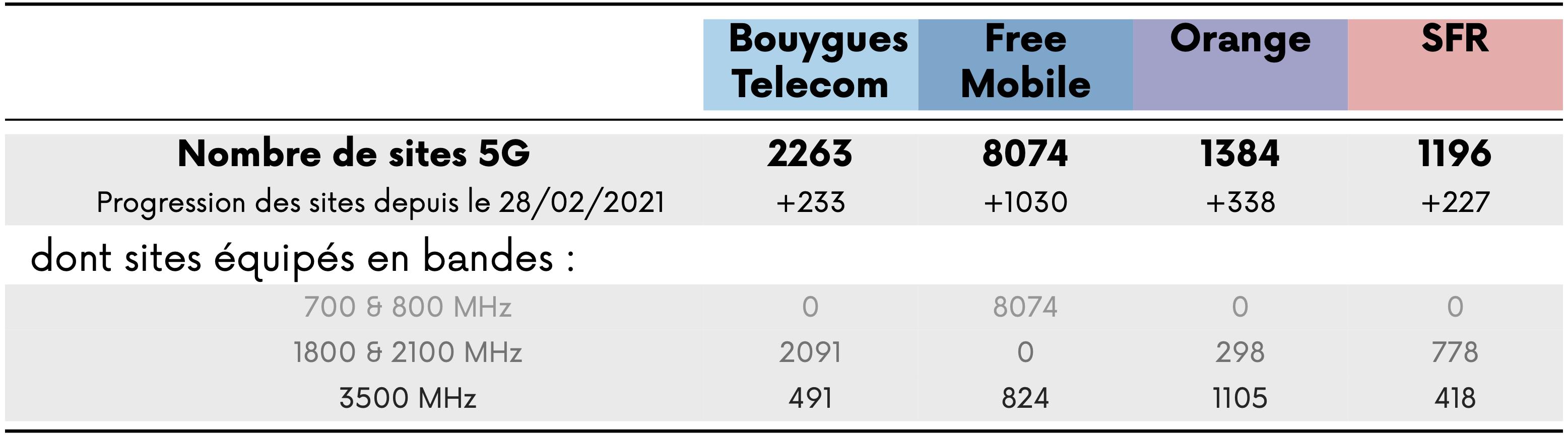 L'Arcep a communiqué le nombre de sites 5G commercialisable.