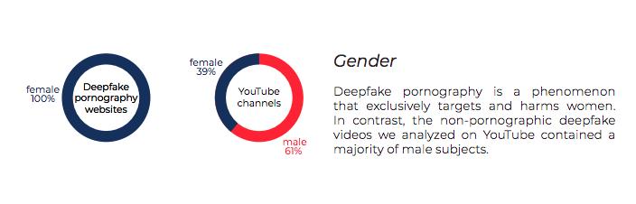 Deepfakes pornographique