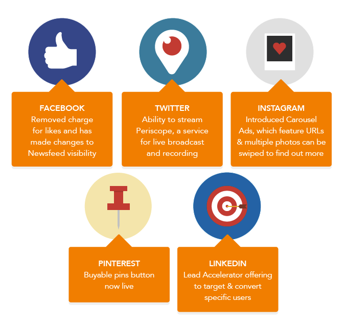 tendance social media 2015 7