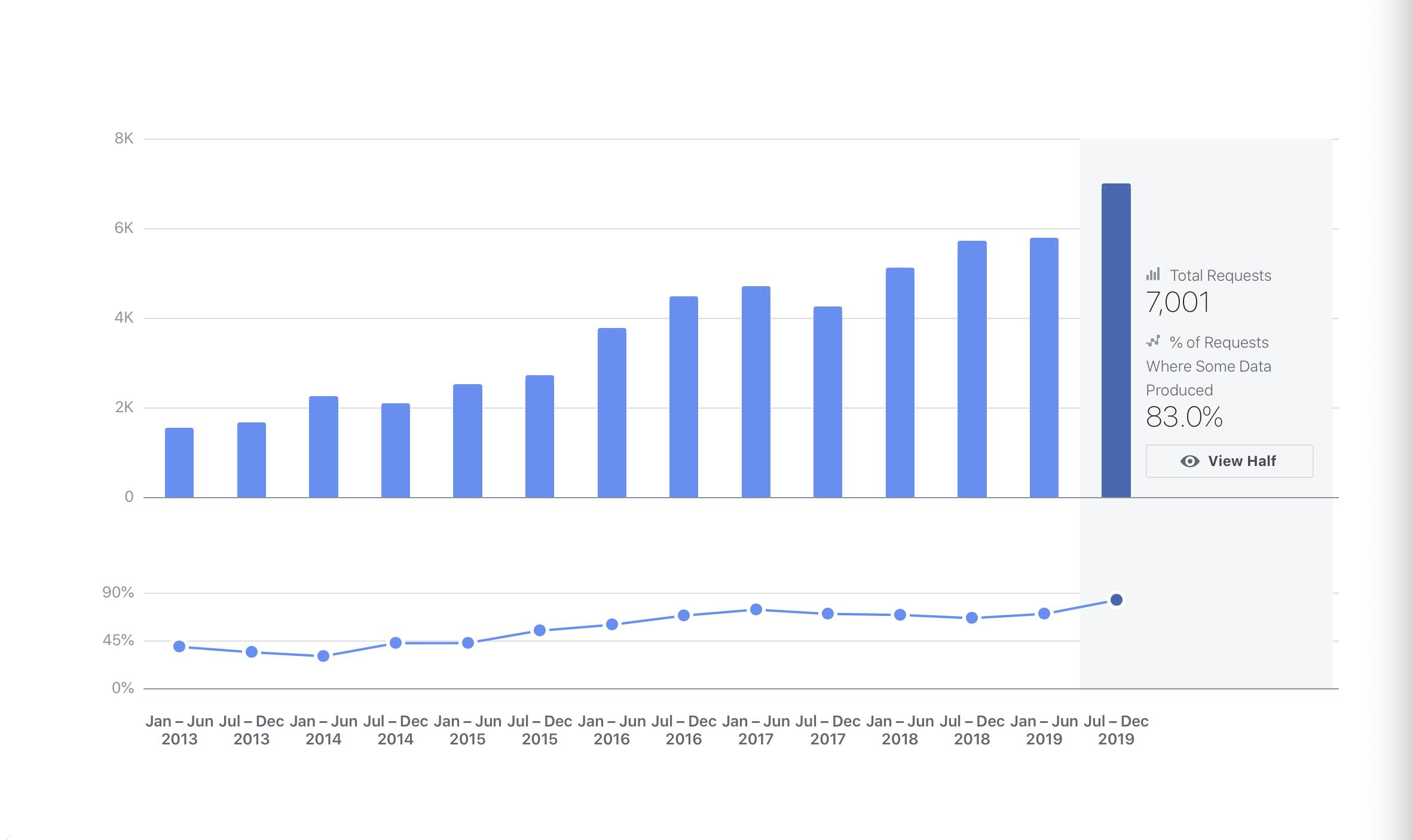 Graphique de l'évolution des demandes de données personnelles.