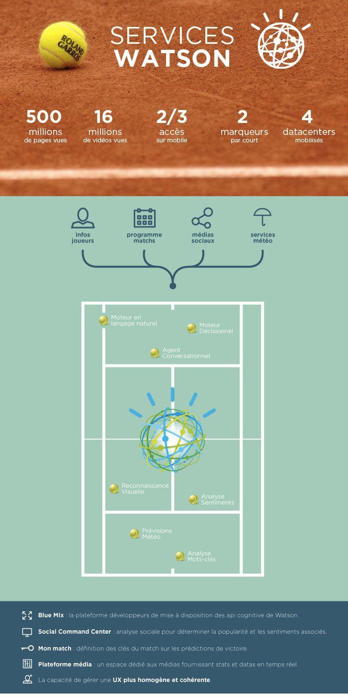 Parcours de la donnée à Roland Garros : collecte, analyse et diffusion des datas.