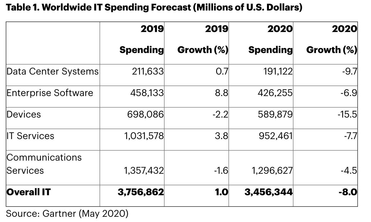 évolution des dépenses mondiales IT de Gartner