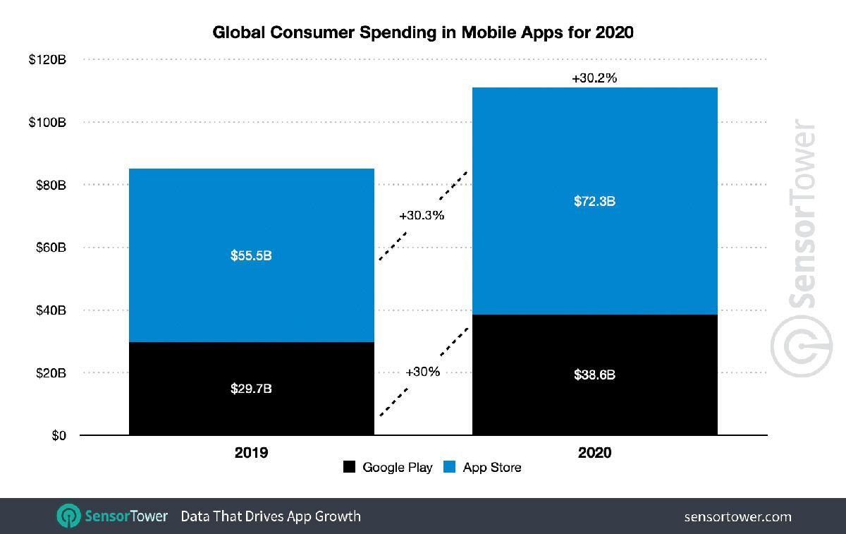 Le graphique des dépenses mondiales des consommateurs sur les applications mobiles en 2020.