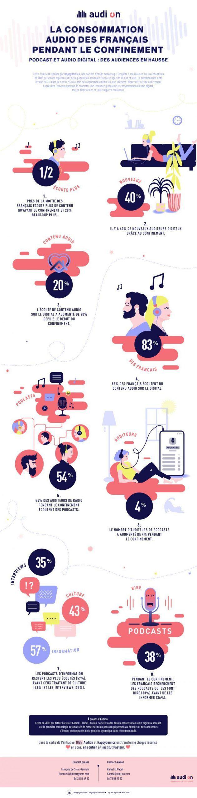 Infographie présentant des données d'utilisation des podcasts pendant le confinement en France