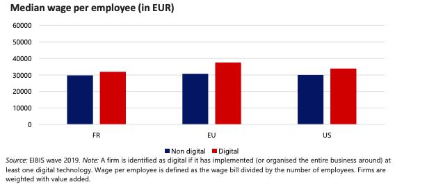 Graphique illustrant les salaires moyens, par secteur dans les trois zones géographiques