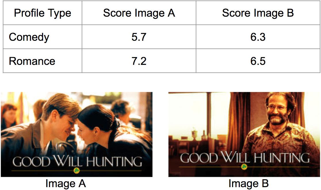 algorithme et scoring chez Netflix