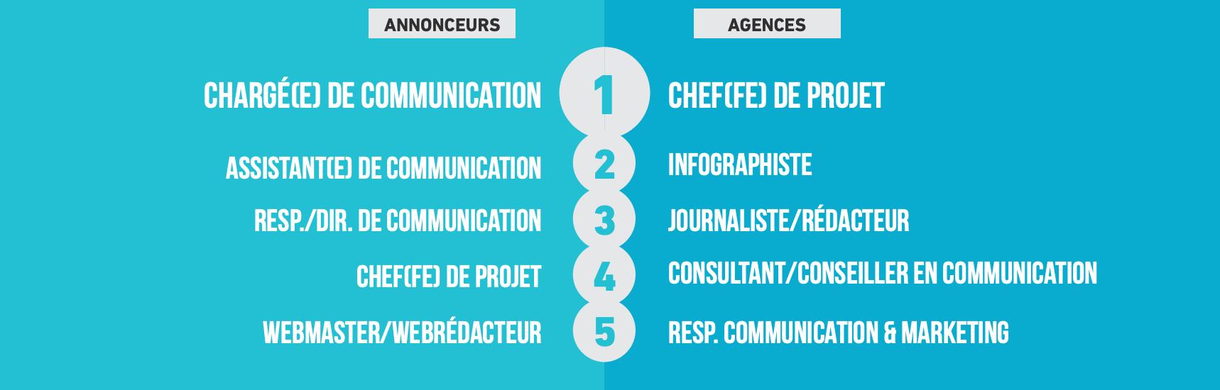 Infographie : quels postes recherchent en priorité les annonceurs et les agences pour les jeunes diplômés d'école de communication ?