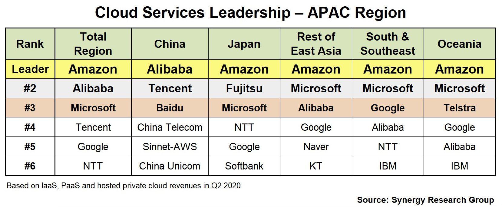 Répartition du secteur par marché sur la zone Asie-Pacifique