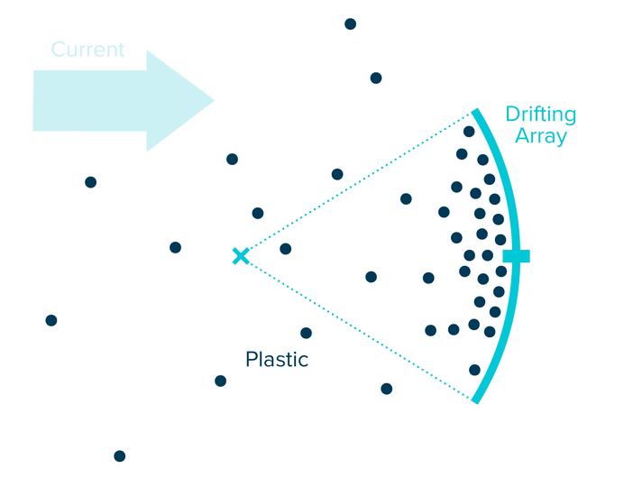 nettoyage des océans : technologie de The Cleanup