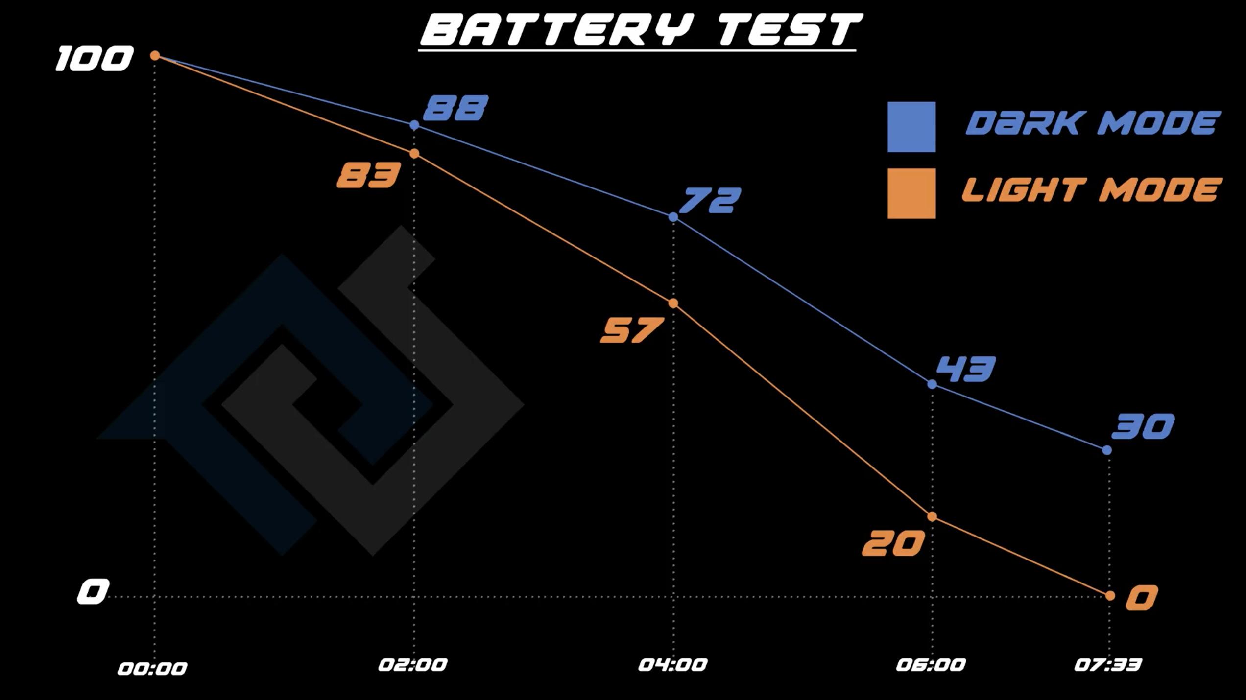 Comparaison des performances de batterie sur iOS 13 avec le thème sombre