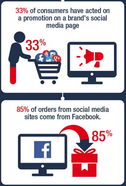 La transformation des commandes via les réseaux sociaux