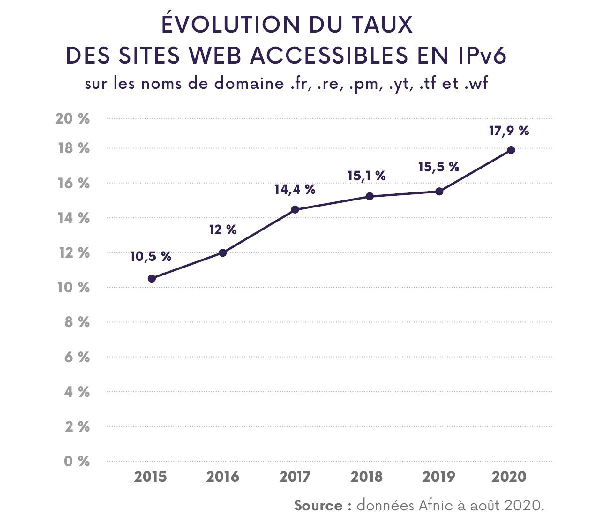 Courbe d'évolution des sites web en France accessibles en IPv6 de 2015 à 2020.