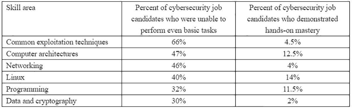 Un tableau des compétences des demandeurs d'emploi en cybersécurité classés selon leurs compétences.