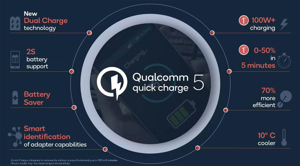 Un graphisme présentant les caractéristiques majeures de Quick Charge 5.