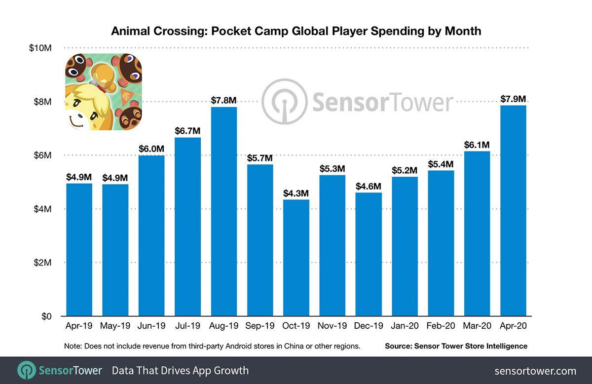 Un graphique des revenus mensuels de Pocket Camp entre avril 2019 et avril 2020.