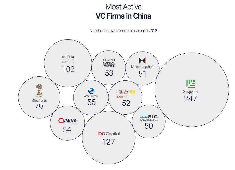 Graphique pour représenter le marché des investisseurs en Chine