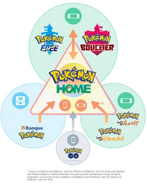 pokémon home infographie