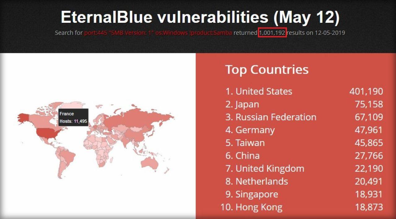 Nombreux sont les appareils à être encore sensibles à WannaCry et aux outils EternalBlue et DoublePulsar de la NASA