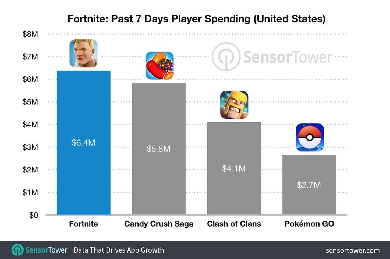 15 millions de $ pour Fortnite en 3 semaines