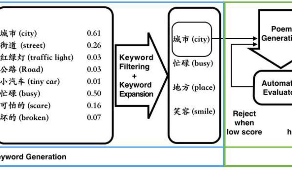 Le chatbot Xiaolce de Microsoft utilise l'IA pour convertir des images en poésie chinoise